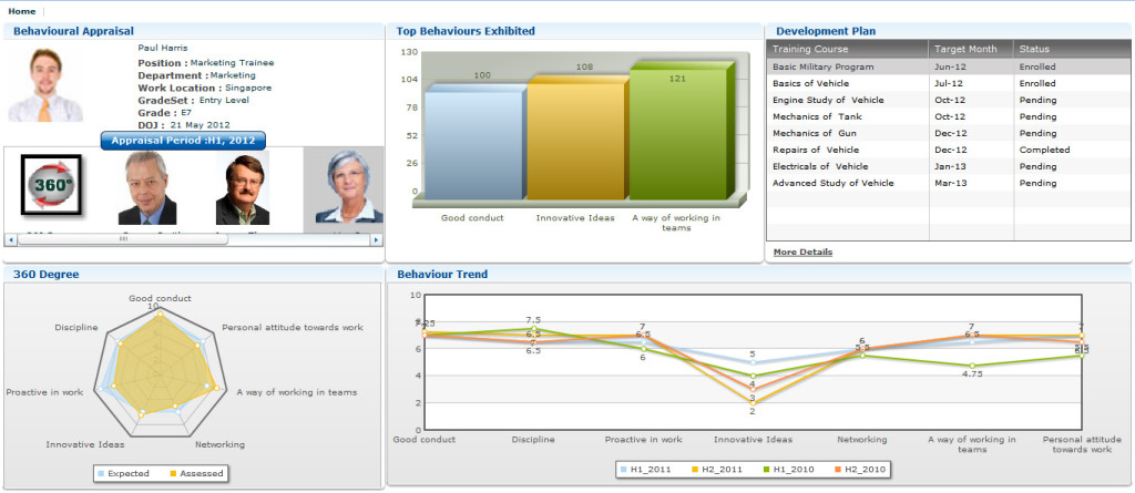 The 360 degree view, comparison view of last 5 appraisals, top behavior exhibited by employees and training development plan.