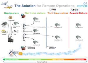 Integrated Aviation Maintenance System for Remote Operations
