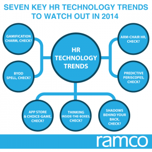 Seven Key HR technology trends to watch out in 2014 , Part-2