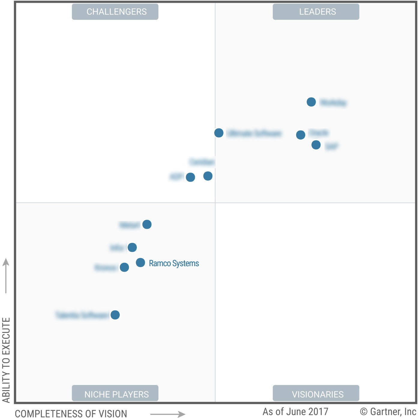 Ramco HCM enters into Gartner MAgic Quadrant.jpg
