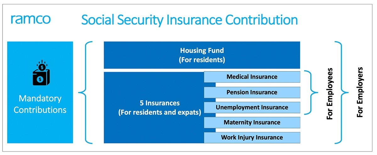 Social Security Insurance Contribution - 2