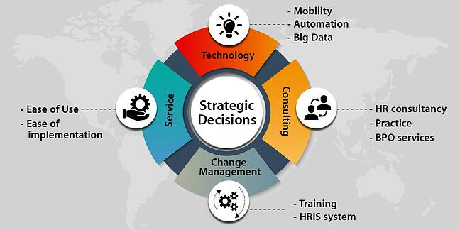 strategic decisions for Payroll outsourcing.jpg