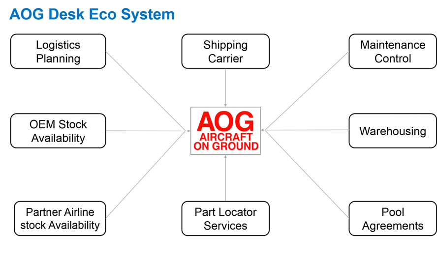AOG Desk Eco System