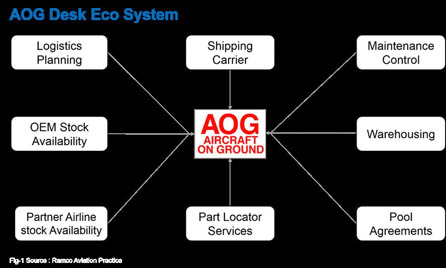 AOG Desk Eco System